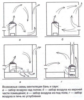 Для вентиляции бани